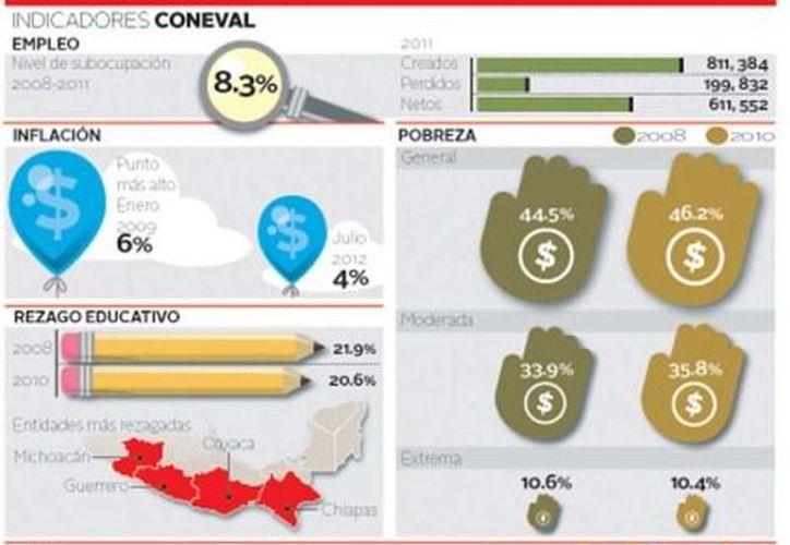 Peña Nieto recibirá un país con mayor cobertura de electricidad y pisos firmes, pero graves carencias en empleos, salud y educación. (Milenio)