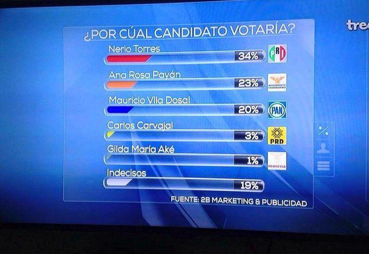 Resultados de la encuesta de 2B Marketing & Publicidad, que da como ganador al priista Nerio Torres Arcila. (Cortesía)