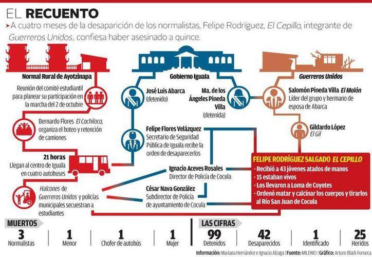 En esta gráfica se detalla lo que sucedió con los estudiantes normalistas desaparecidos en septiembre en Guerrero. (Milenio)