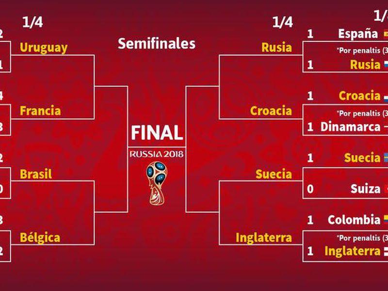 Increíblemente la final del mundo podría ser esta vez Bélgica vs Suecia, si se dan una serie de combinaciones de resultados (Imagen: as.com)