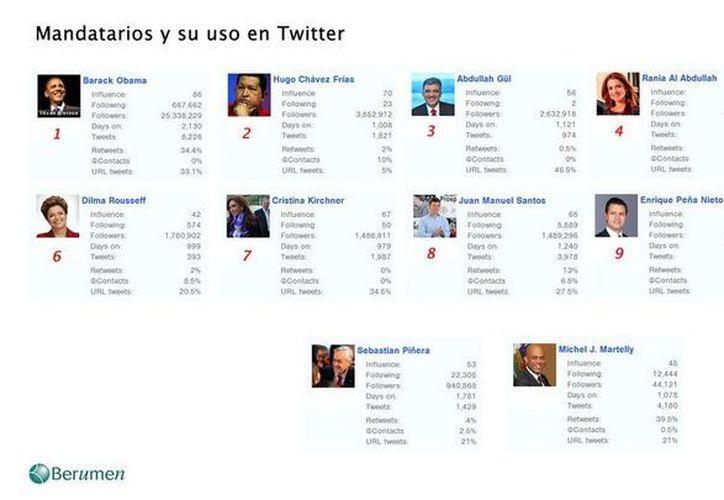 En la lista aparecen mandatarios latinoamericanos como Hugo Chávez, de Venezuela; Dilma Roussef, de Brasil,  y Juan Manuel Santos, de Colombia.