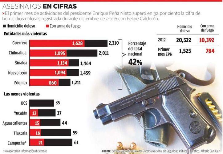 El año de mayor incidencia fue 2011 con 22 mil 480 crímenes. (Milenio)