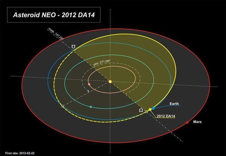 Trayectoria del paso del asteroide 2012 DA14 facilitada por el Observatorio Astronómico de Mallorca. (EFE)
