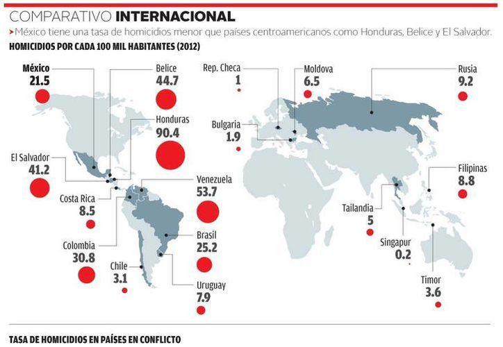 Los índices de homicidios en los estados donde fueron desplegadas fuerzas federales la incidencia de homicidios representa apenas la quinta parte de lo que sucede en Guerrero, Sinaloa o Chihuahua. (Milenio)