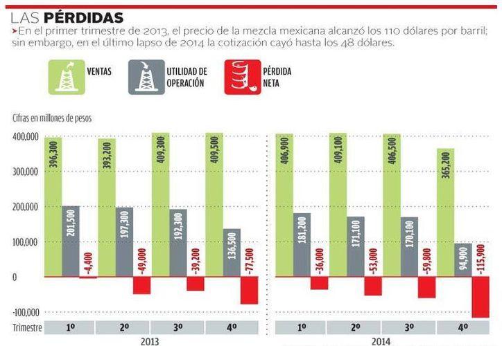 De octubre a diciembre de 2014 las pérdidas de Pemex se dispararon en 115 mil 900 millones de pesos, es decir, 50% más que en el mismo periodo del año anterior. (Milenio)