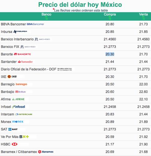 Dolar hoy | Precio del dólar hoy viernes 11 de septiembre de 2020, tipo de  cambio