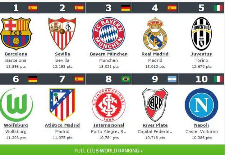 Barcelona es el club número uno del mundo en la clasificación de <i>Football Club World Ranking </i>. En México, Tigres es el club mejor <i>rankeado</i> seguido de Aguilas del América. (Twiter: @Worldrankings)