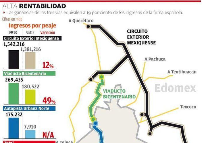 El 19% de la ganancia total de la empresa OHL fue tan sólo a través del cobro del peaje en el Circuito Exterior Mexiquense (Conmex), el Viaducto Bicentenario y la Autopista Urbana Norte. (Milenio)