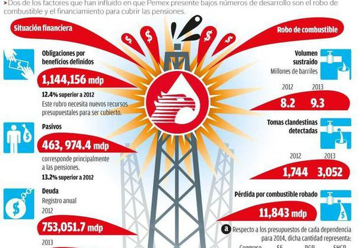En 2012 el robo de combustible a Pemex fue de 8.2 millones de barriles, mientras que el año pasado fue de 9.3 (Milenio).