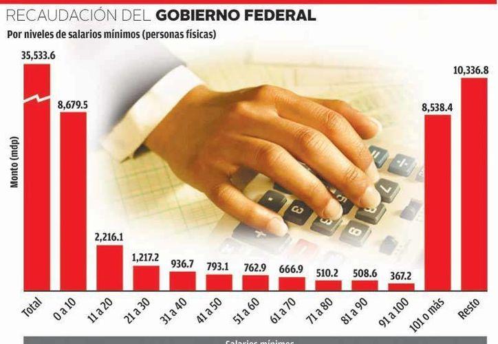 A 2012 el padrón de contribuyentes creció a un millón y medio más que el año pasado. (SHCP)