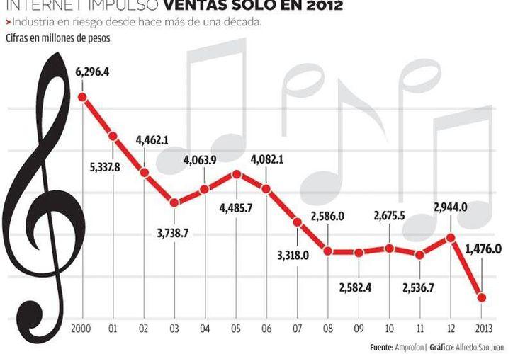 La industria musical está en riesgo en México desde hace varios años. (Milenio)