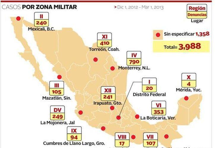 En el primer trimestre de Peña Nieto hubo 3,988 denuncias, y fueron 4 mil 72 en el trimestre final de Calderón. (Milenio/Sedena)