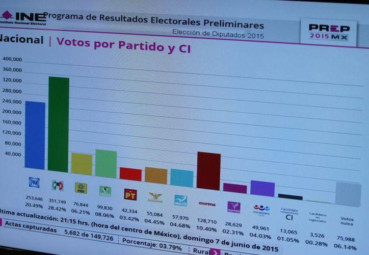 La dirigencia blanquiazul asegura que el PVEM cumplió la función de sumar votos al PRI para que ganaran los comicios. (Archivo/Notimex)