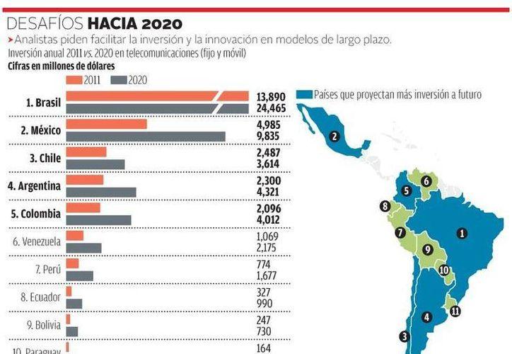 En la inversión digital estimada por país, México sólo requiere 9 mil 835 millones de dólares. (Milenio)