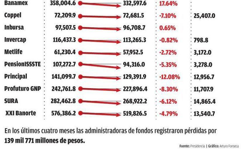 De las 12 administradoras que operan en México, al cierre de agosto de 2012 sólo Azteca y Coppel registraron beneficios para sus clientes. (MILENIO)