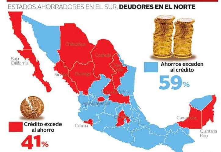 Estados ahorradores en el sur, deudores en el norte. (Milenio)