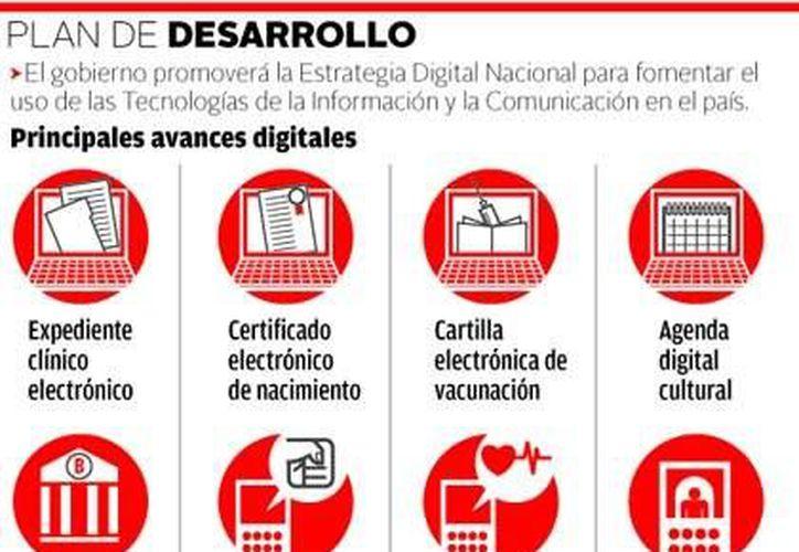Gráfica sobre el plan de desarrollo de la Estrategia Digital Nacional. (Milenio)