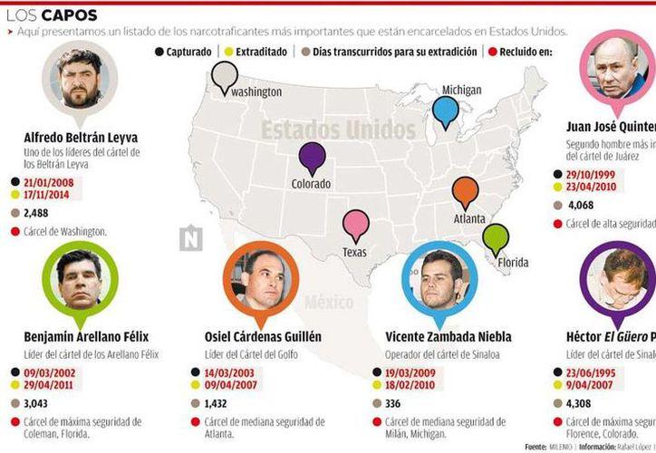 Gráfico que muestra quiénes son los narcotraficantes mexicanos (o cuya 'influencia' estaba en México) extraditados a Estados Unidos. (Milenio  Digital)