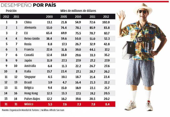 Los chinos son los turistas que más desembolsan dinero. (Milenio)