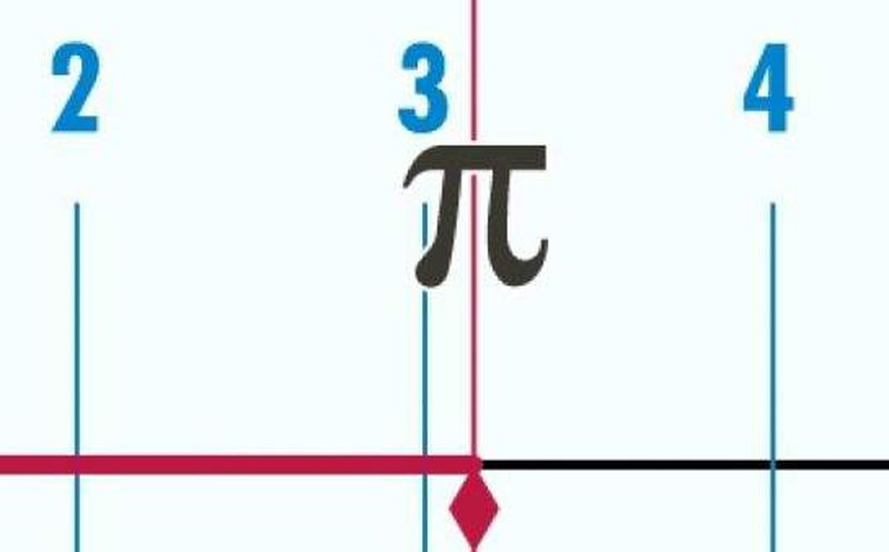 ¿Sabías que hoy se celebra el día del π?