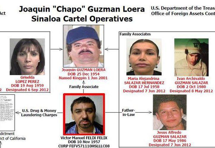 Parte de los descendientes de Joaquín Guzmán Loera ligados a sus actividades ilegales. (Depto. del Tesoro de EU)