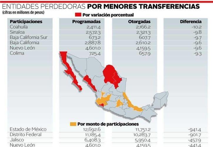 Coahuila y Sinaloa fueron las entidades más afectadas en la transferencia de recursos. (Milenio)