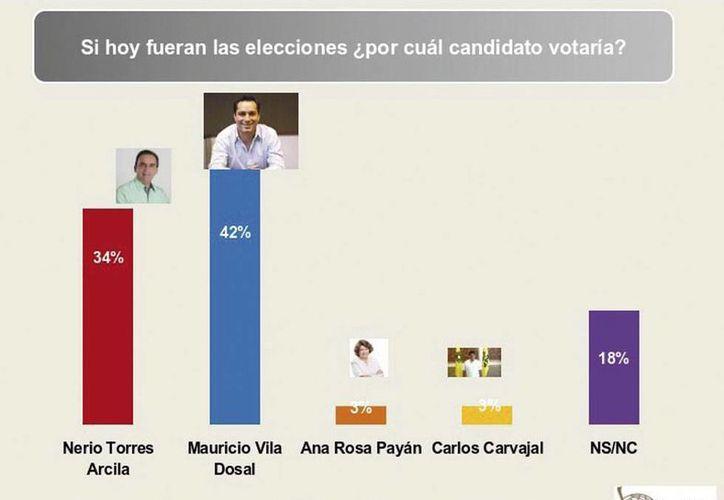 La última encuesta realizada por la empresa Soluciones en Encuestas pone a Mauricio Vila en primera lugar en las tendencias de voto, en Mérida. (SIPSE)