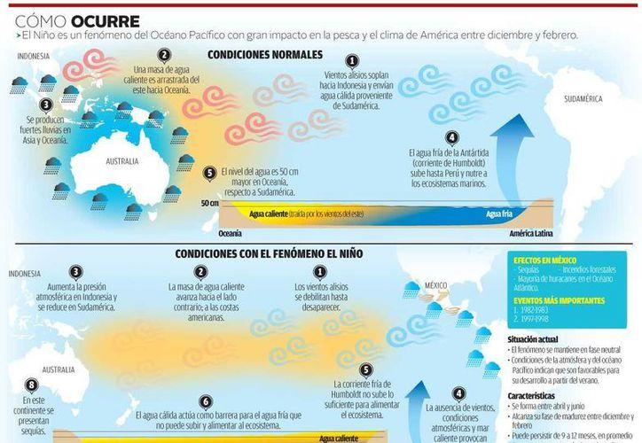 Uno de los principales factores para la previsión de un mayor número de tormentas tropicales y huracanes por el Pacífico es el pronóstico de la evolución de 'El Niño' durante este año. (Milenio)