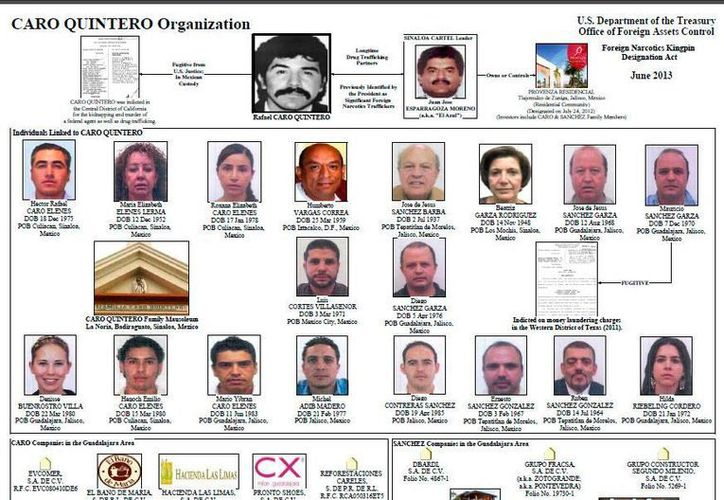 Aviso del Departamento de Tesoro de EU que muestra a personas y empresas ligadas a Rafael Caro Quintero y Juan José Esparragoza. (http://www.borderlandbeat.com)