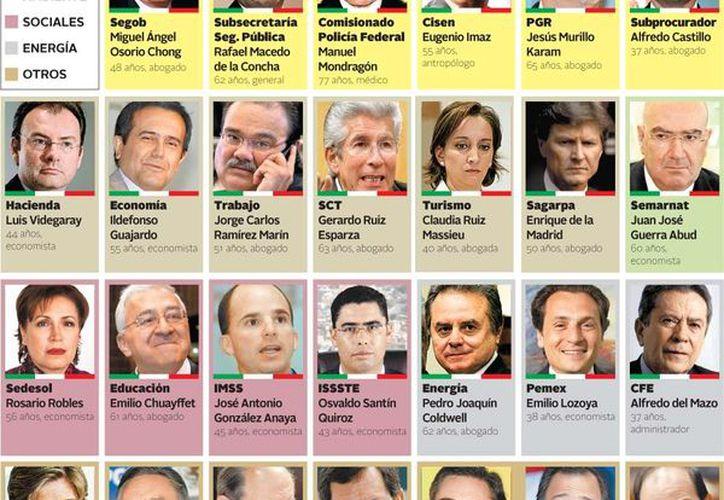 Los 27 posibles nuevos funcionarios federales. (Milenio)