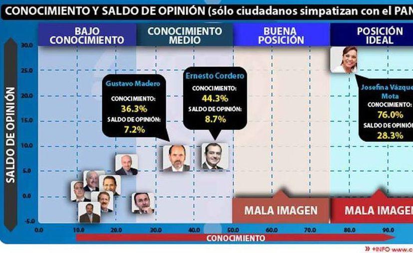 Gráfico de las posiciones de los posibles aspirantes a la dirigencia del PAN,según Consulta Mitofsky.