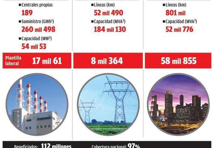 La capacidad instalada para generar energía eléctrica supera al consumo. (CFE)