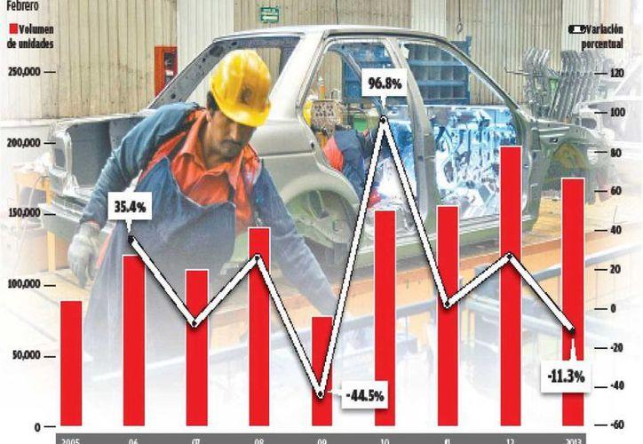 Caen 11.3 por ciento  las exportaciones: AMIA. (Gráfico Milenio)