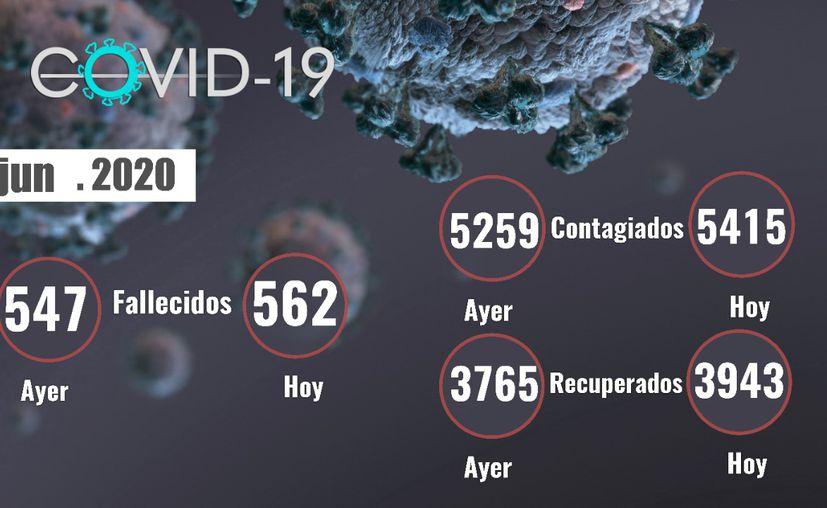 El coronavirus continúa afectado a Yucatán y este martes se reporta 15 muertos. (Novedades Yucatán)