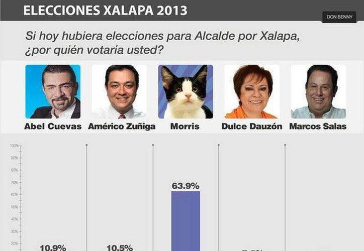 Morris encabeza las preferencias electorales en Xalapa. (Facebook)