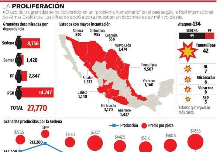 El estado con más granadas decomisadas en los últimos años es Nuevo León. (Milenio)