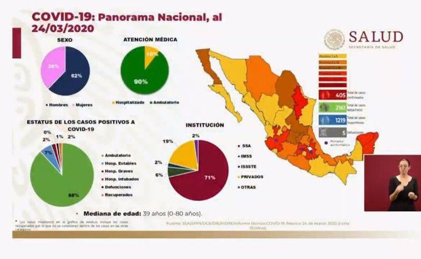 México presenta yaq405 casos confirmados de coronavirus y 5 decesos. (Foto: Ssa).