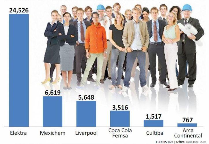 Liverpool, Mexichem y Elektra ofrecieron más trabajo. (Milenio)