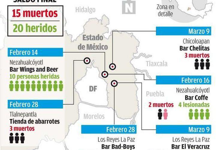 Este es el recuento de los atentados con arma fuego registrados en enero y febrero en el Estado de México. (Milenio)
