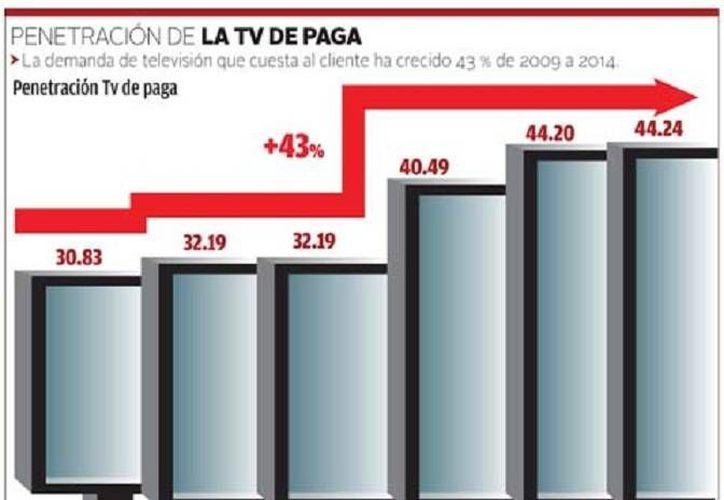Al cierre de 2013 la penetración de la tv de paga en México alcanzaba 44.26% de la población, y en lo que va de 2014 esta cifra se encuentra en 44.24%, según Lamac. (Milenio)