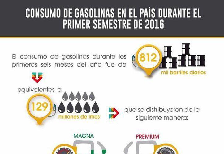 La sanción por subir precios de productos como 'consecuencia' del gasolinazo puede alcanzar el millón de pesos, según Profeco. La  imagen, sobre el consumo de gasolinas, está usada con fines ilustrativos. (Pemex/Facebook)