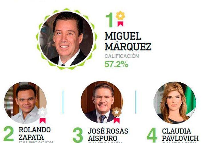 El gobernador de Yucatán, Rolando Zapata Bello, es de los mejor evaluados en una encuesta nacional.