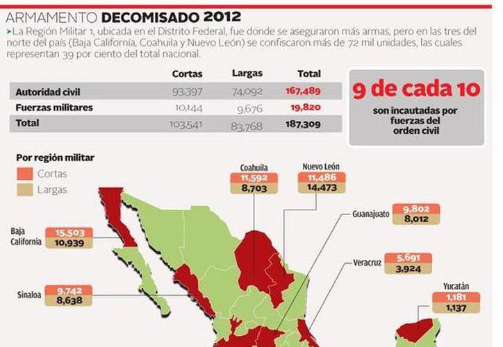El 40% de las armas de todo el país provino de Baja California, Coahuila y Nuevo León.  (Sedena)