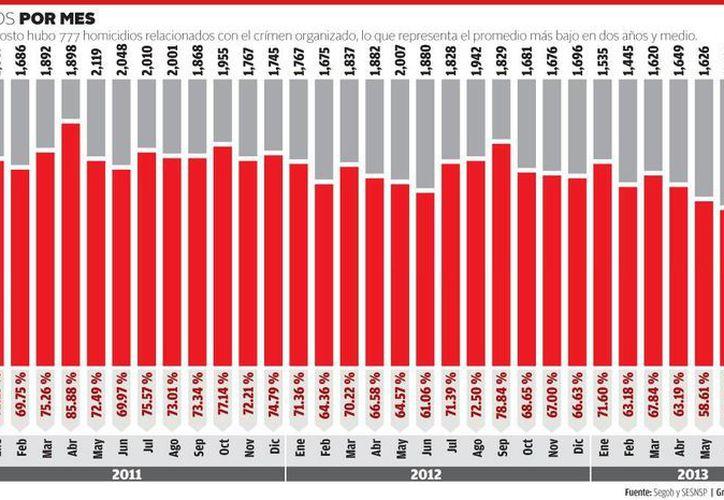 La cifra de homicidios relacionados con el narco en agosto es una de las más bajas de los últimos tres años. (Milenio)