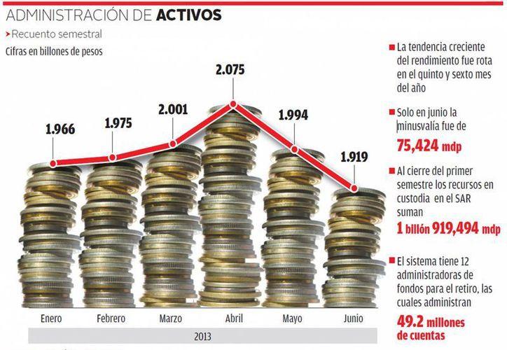 Al cierre del primer semestre del año los ahorradores del SAR acumulan recursos por un total de un billón 919 mil 494 millones de pesos. (Milenio)