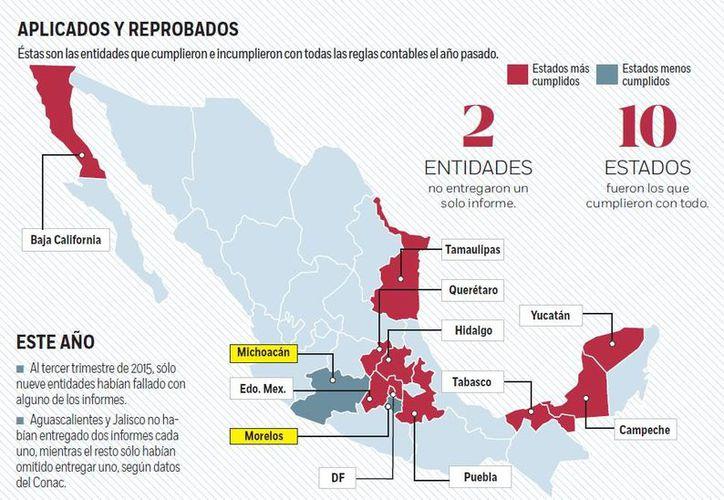 De acuerdo con el Consejo Nacional de Armonización Contable (Conac), Yucatán se encuentra entre los diez estados que cumplieron el año pasado con la entrega de los siete informes trimestrales en materia de Rendición de Cuentas y Transparencia del Gasto. (Excelsior)