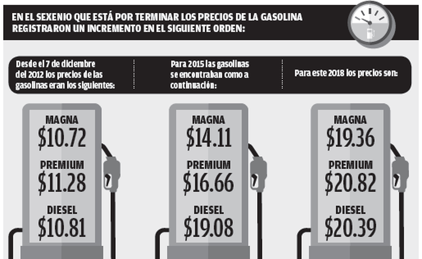 Tan solo en agosto pasado se vendieron 154 mil metros cúbicos de gasolina, que representan más de 154 millones de pesos del energético.