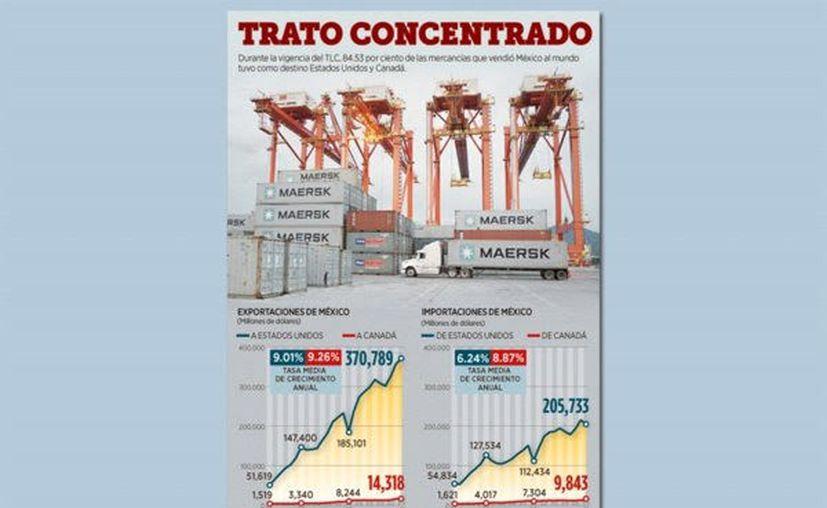 ás contenido regional en autos y mayor vigilancia en materia laboral son los grandes cambios del nuevo Tratado comercial México, Estados Unidos y Canadá (T-MEC). (Foto: Reforma).