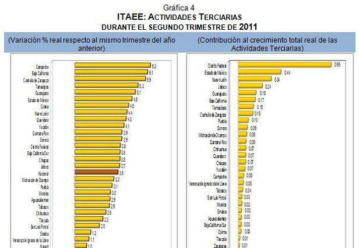 Las estadísticas que colocan a la entidad en octavo lugar fueron por las Actividades Terciarias que contemplan servicios y comercios. (Redacción/SIPSE)