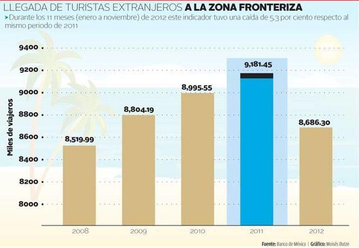 Según Banxico, el arribo de turistas fronterizos a México decayó a un nivel similar al de 2009. (Milenio)